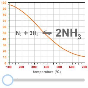 Equilibrio químico - influencia de la temperatura