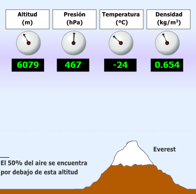 Propiedades de la atmósfera